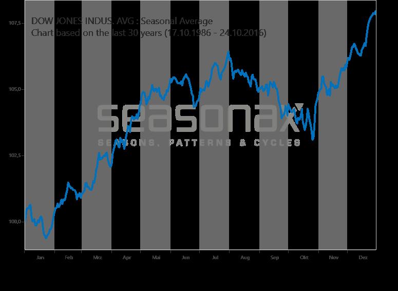 Dow Jones :: SeasonalCharts.de